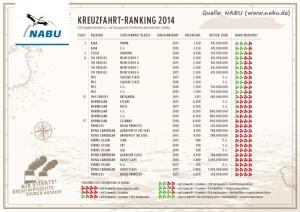 NABU Kreuzfahrt-Ranking 2014
